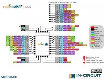 radino32 WiFi - InCircuit